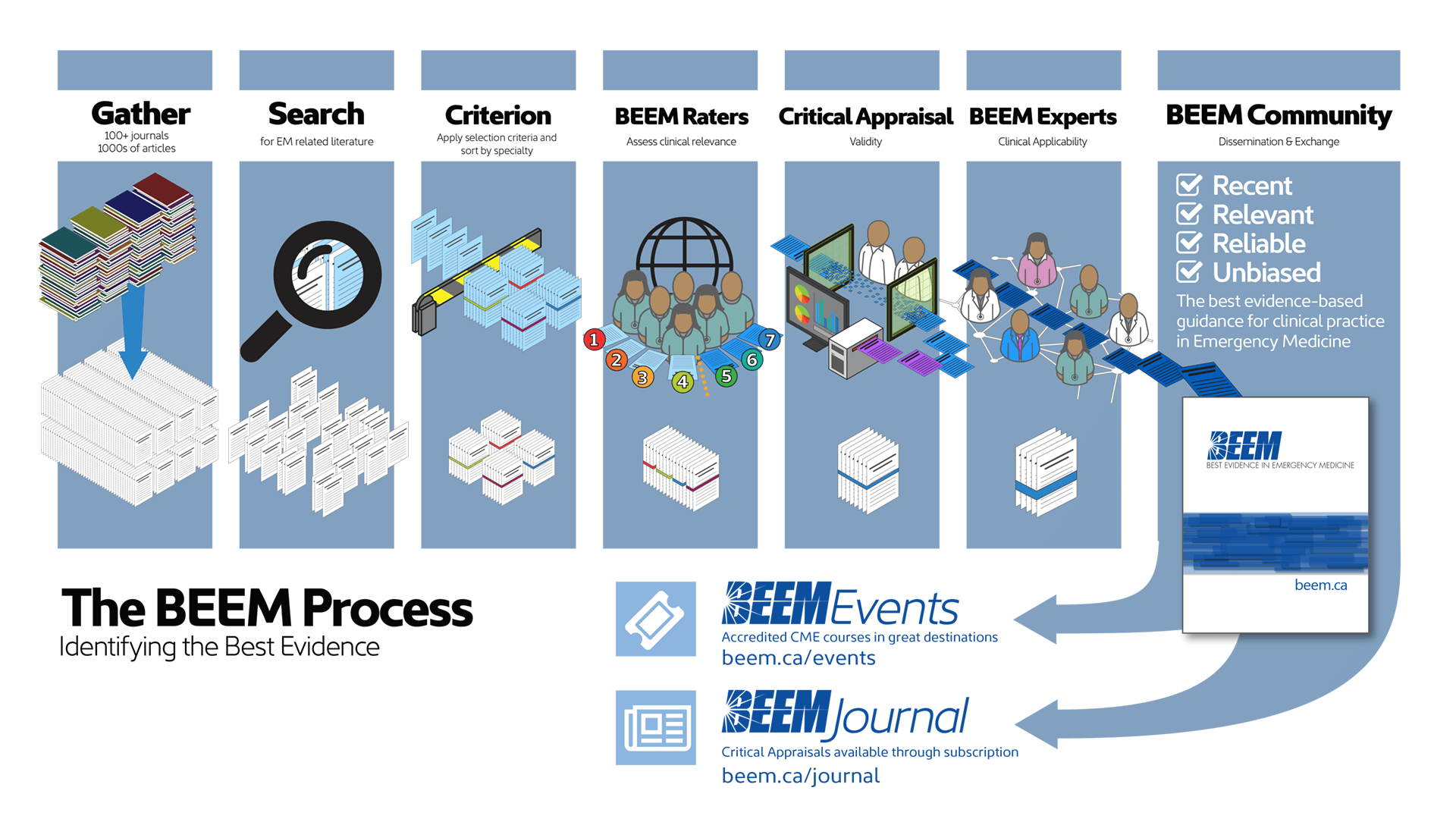 BEEM Process Diagram